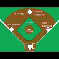 Introduction to Baseball: The Positions (Part 1)