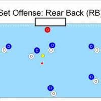 Water polo basics: set offense