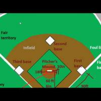 Introduction to Baseball: The Field (Part 2)