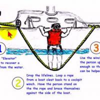 How to Recover a Person Overboard