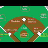 Introduction to Baseball: The Positions (Part 2)