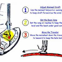 How to Adjust Your Mainsail for Sailing!