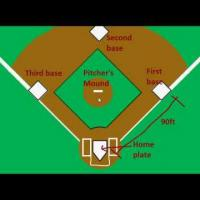 Introduction to Baseball: The Field (Part 1)