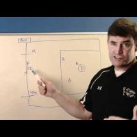 Boys Lacrosse2 Minute Drill Faceoff Violation Set Play